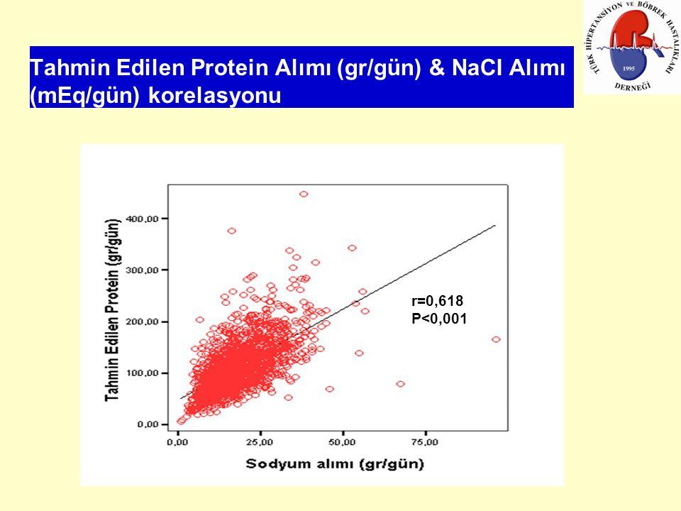 Tahmin Edilen Protein Alımı (gr/gün) & NaCI Alımı (mEq/gün) korelasyonu