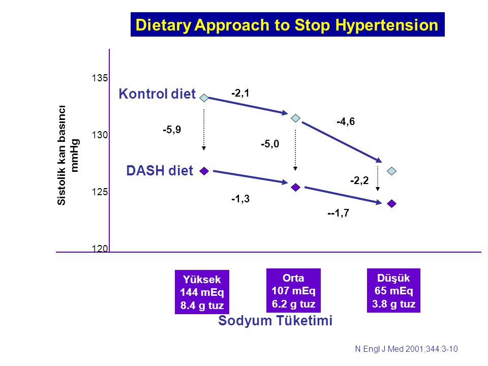 Dietary Approach to Stop Hypertension
