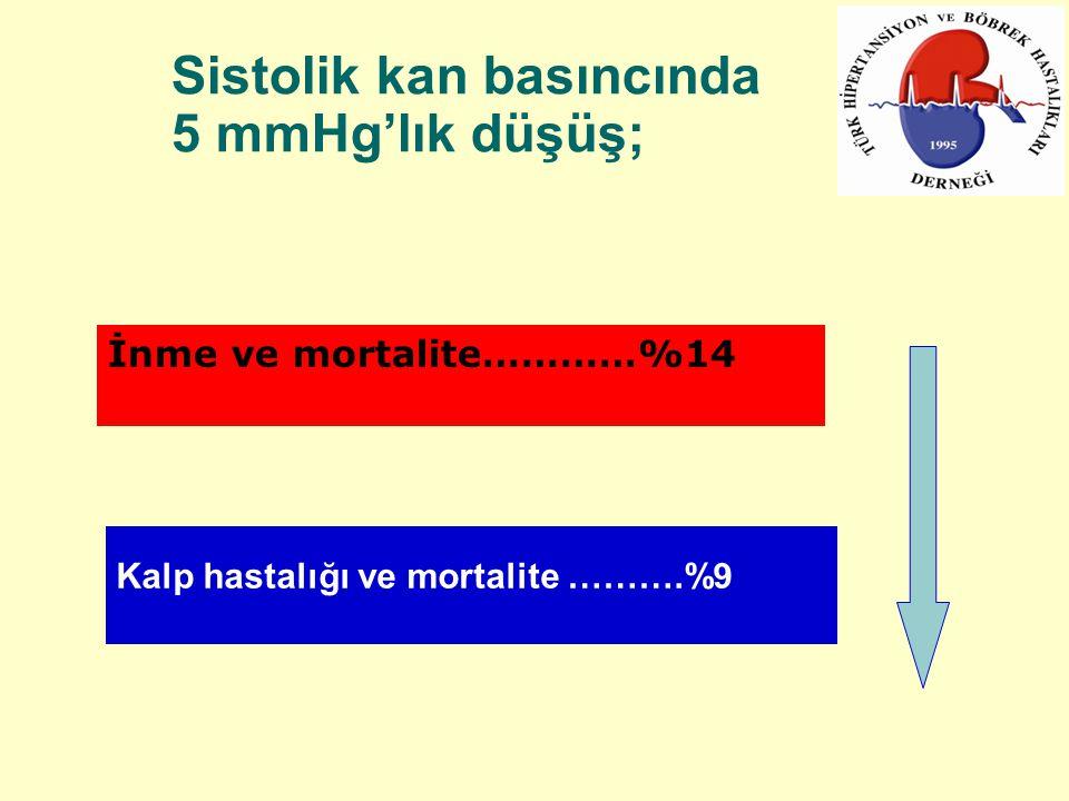 Sistolik kan basıncında 5 mmHg'lık düşüş;