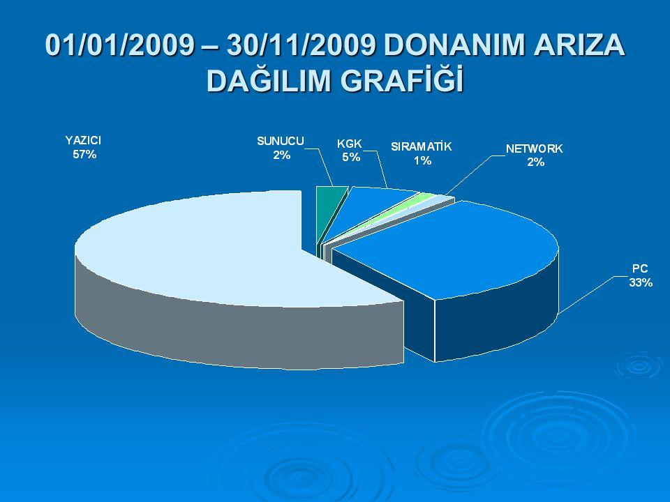 01/01/2009 – 30/11/2009 DONANIM ARIZA DAĞILIM GRAFİĞİ