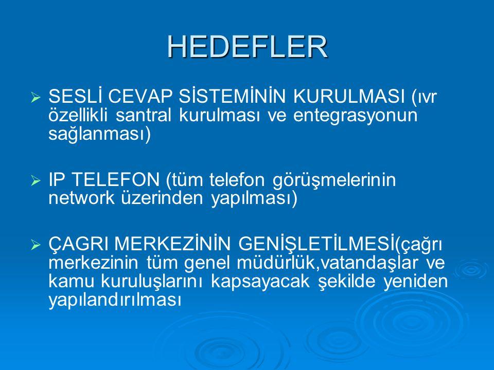 HEDEFLER SESLİ CEVAP SİSTEMİNİN KURULMASI (ıvr özellikli santral kurulması ve entegrasyonun sağlanması)