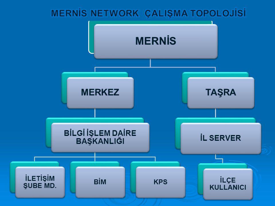 MERNİS NETWORK ÇALIŞMA TOPOLOJİSİ