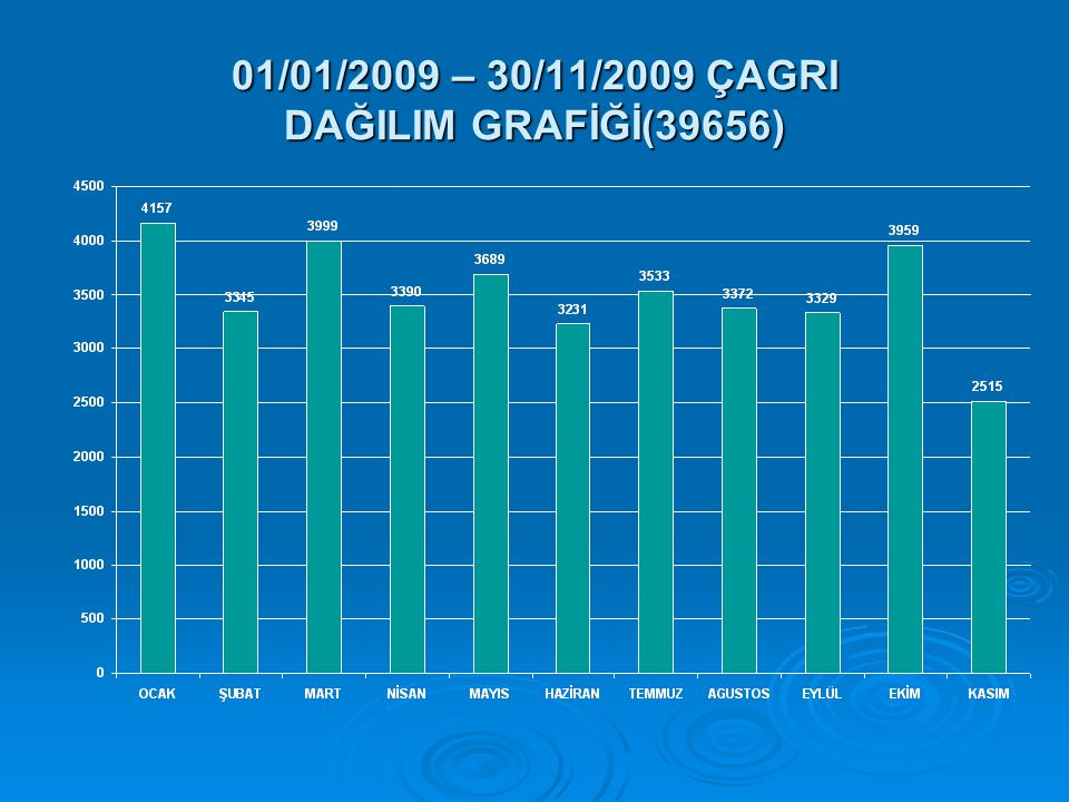 01/01/2009 – 30/11/2009 ÇAGRI DAĞILIM GRAFİĞİ(39656)