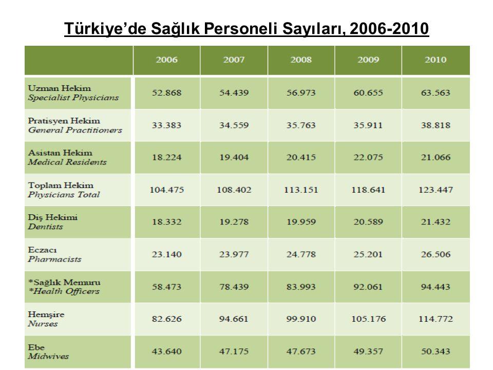 Türkiye'de Sağlık Personeli Sayıları, 2006-2010