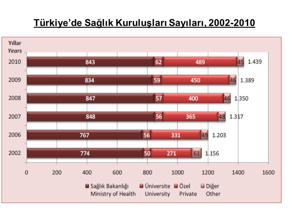 Türkiye'de Sağlık Kuruluşları Sayıları, 2002-2010
