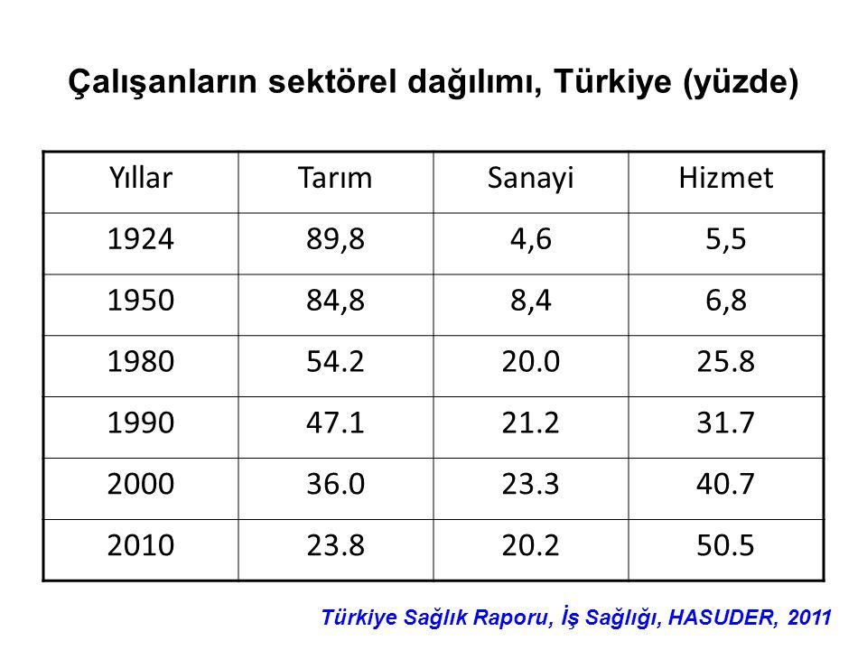 Çalışanların sektörel dağılımı, Türkiye (yüzde)