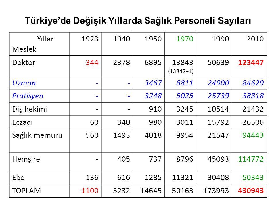 Türkiye'de Değişik Yıllarda Sağlık Personeli Sayıları