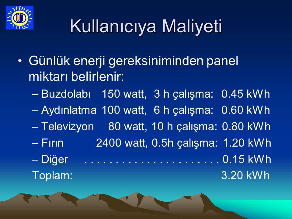 Kullanıcıya Maliyeti Günlük enerji gereksiniminden panel miktarı belirlenir: Buzdolabı 150 watt, 3 h çalışma: 0.45 kWh.