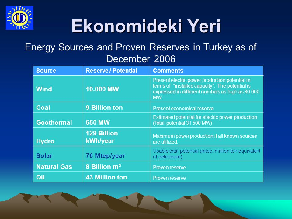 Energy Sources and Proven Reserves in Turkey as of December 2006