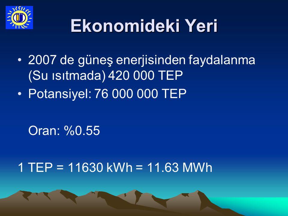 Ekonomideki Yeri 2007 de güneş enerjisinden faydalanma (Su ısıtmada) 420 000 TEP. Potansiyel: 76 000 000 TEP.