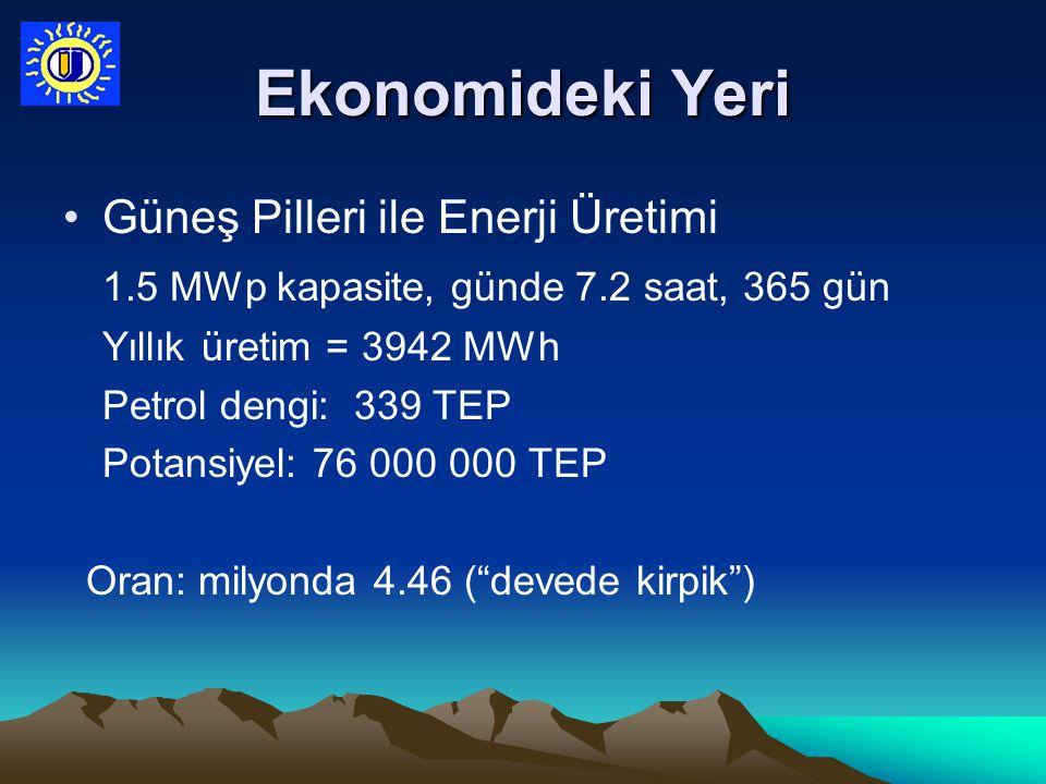 Ekonomideki Yeri Güneş Pilleri ile Enerji Üretimi