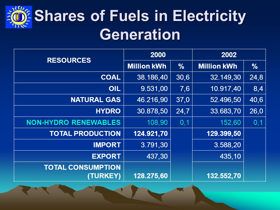 Shares of Fuels in Electricity Generation