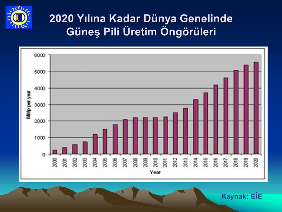 2020 Yılına Kadar Dünya Genelinde Güneş Pili Üretim Öngörüleri