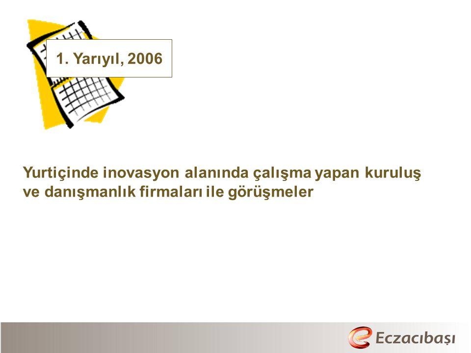 1. Yarıyıl, 2006 Yurtiçinde inovasyon alanında çalışma yapan kuruluş.