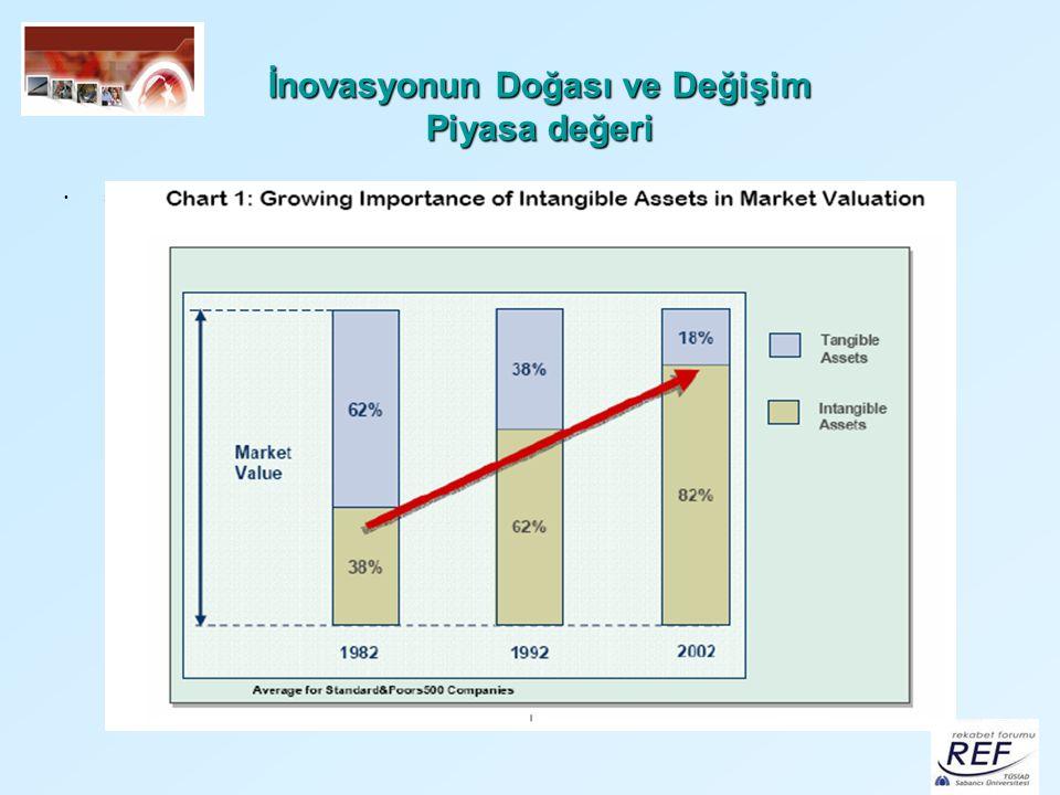 İnovasyonun Doğası ve Değişim Piyasa değeri