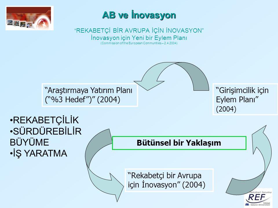 AB ve İnovasyon REKABETÇİ BİR AVRUPA İÇİN İNOVASYON İnovasyon için Yeni bir Eylem Planı (Commission of the European Communities – 2.4.2004)