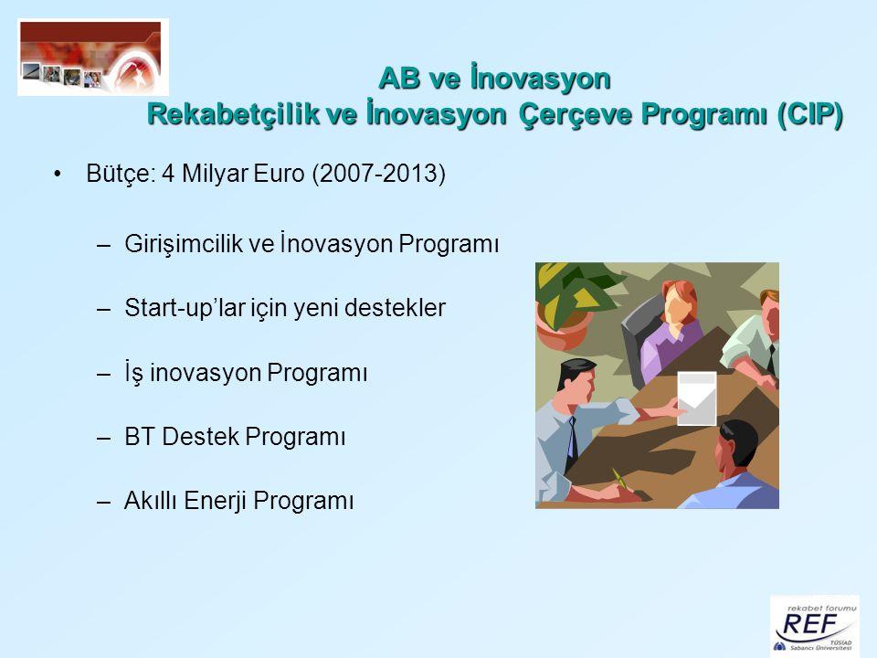 AB ve İnovasyon Rekabetçilik ve İnovasyon Çerçeve Programı (CIP)