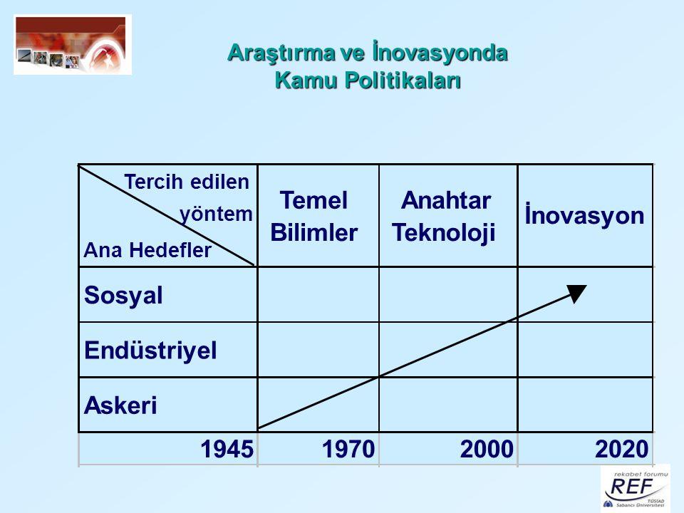 Araştırma ve İnovasyonda