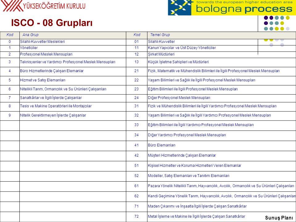 ISCO - 08 Grupları Sunuş Planı Kod Ana Grup Temel Grup