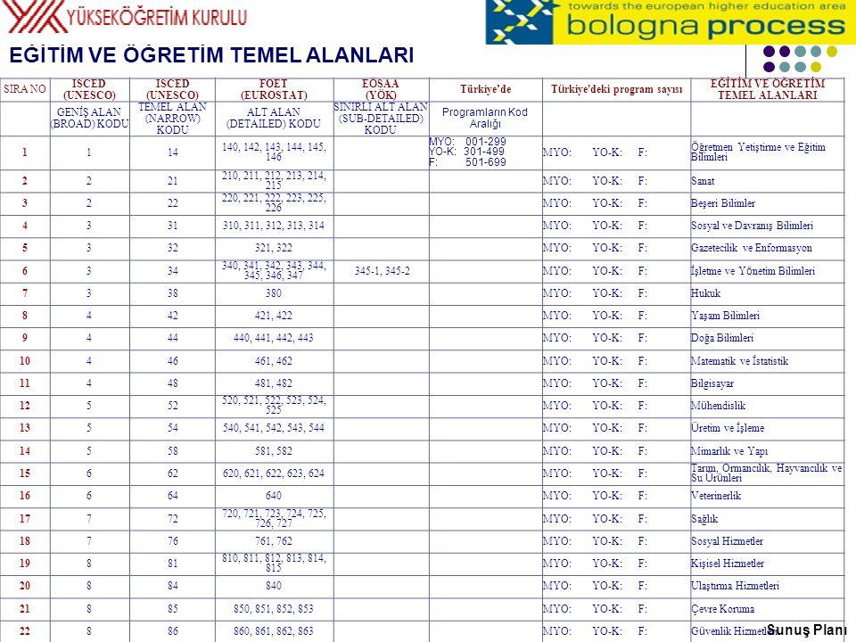 Türkiye'deki program sayısı EĞİTİM VE ÖĞRETİM TEMEL ALANLARI