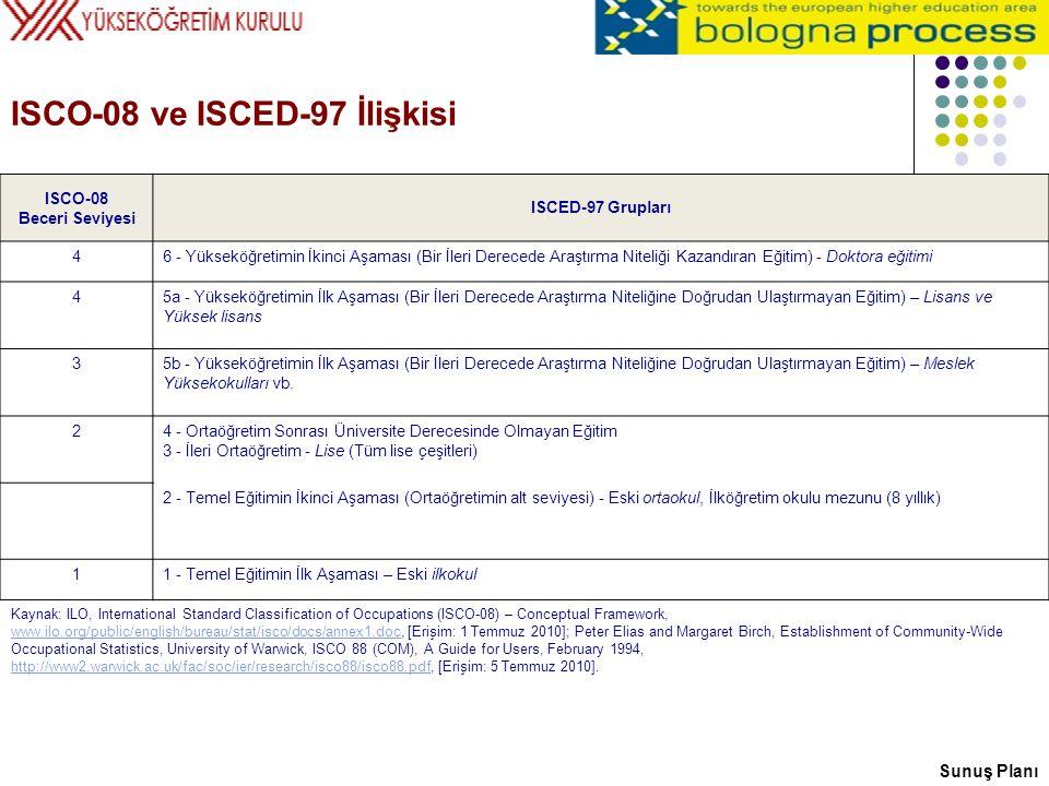 ISCO-08 ve ISCED-97 İlişkisi