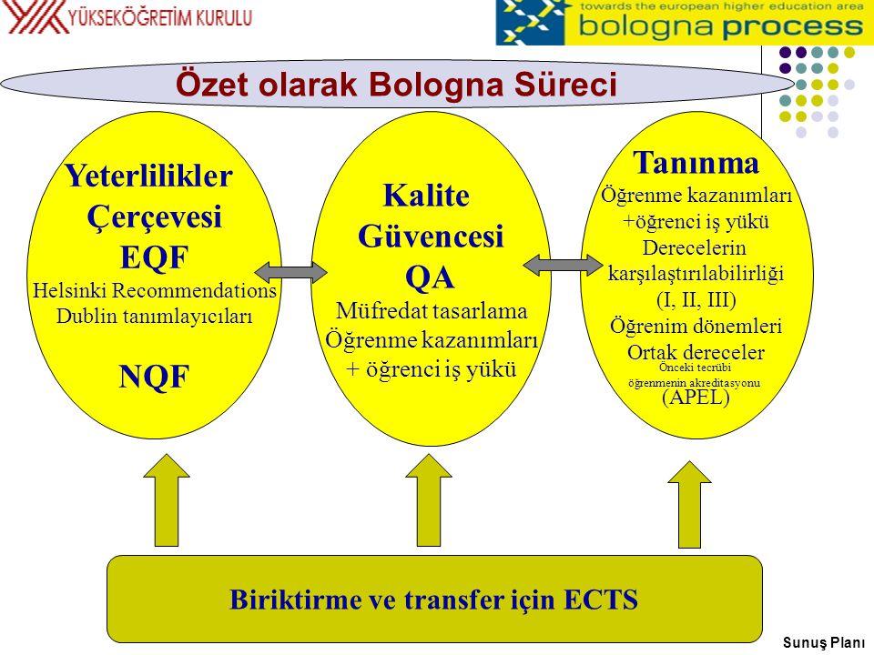 Özet olarak Bologna Süreci Biriktirme ve transfer için ECTS