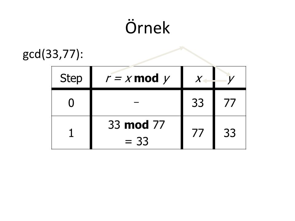 Örnek gcd(33,77): Step r = x mod y x y - 33 77 1 33 mod 77 = 33