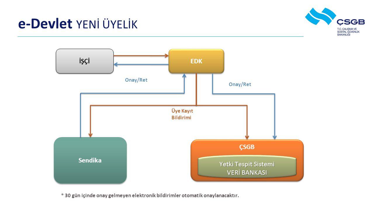 e-Devlet YENİ ÜYELİK İŞÇİ EDK Sendika ÇSGB Yetki Tespit Sistemi