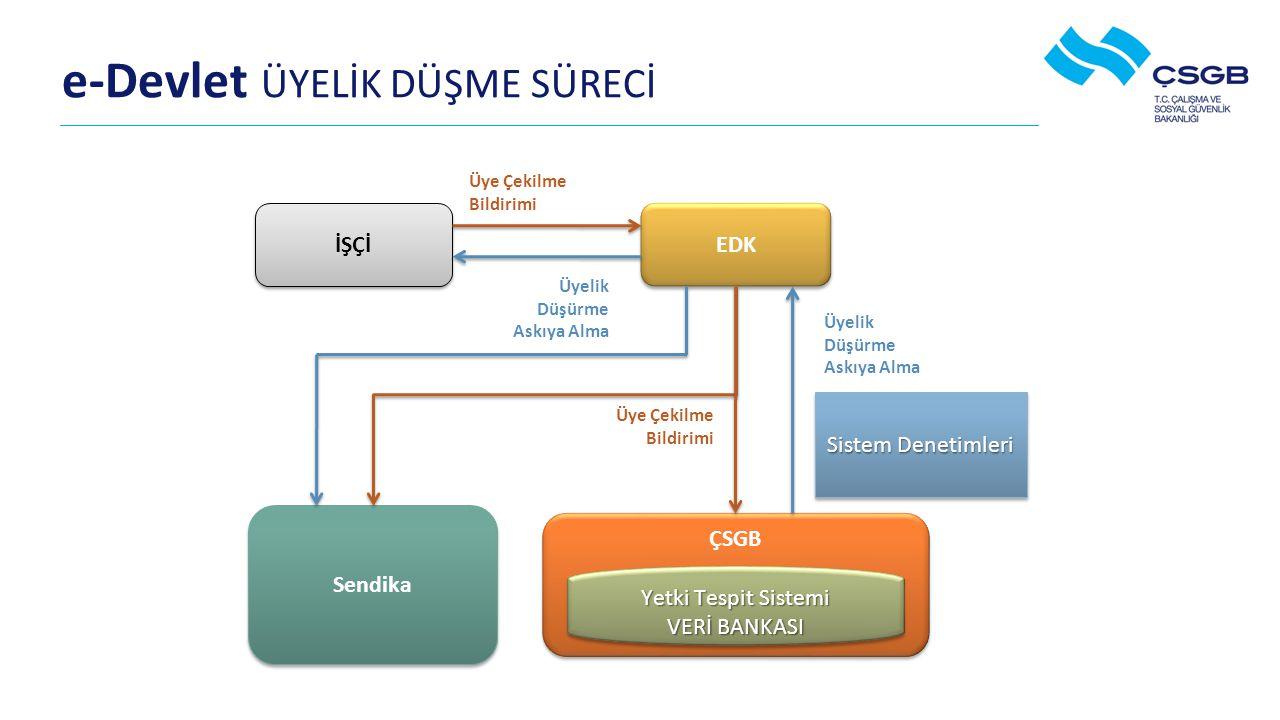 e-Devlet ÜYELİK DÜŞME SÜRECİ