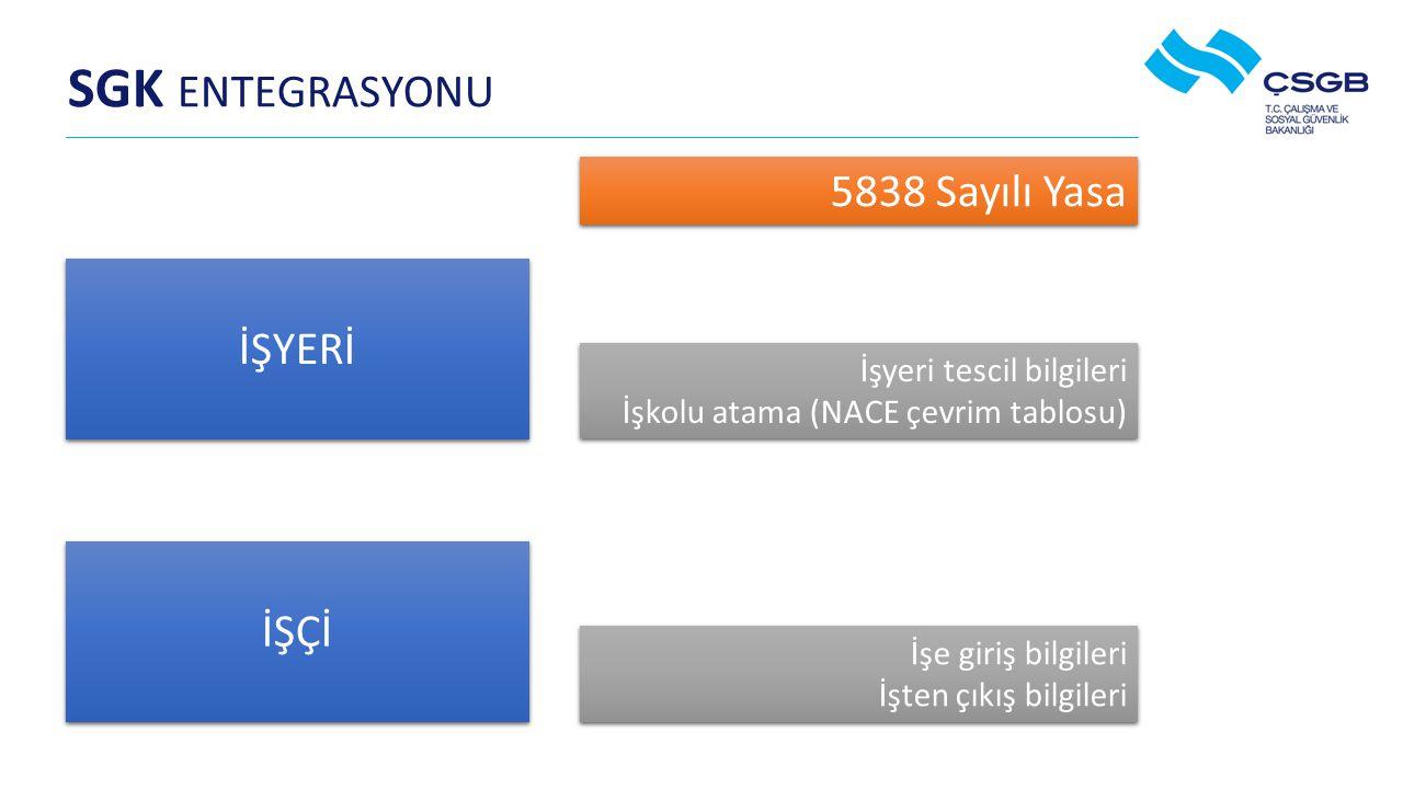 SGK ENTEGRASYONU 5838 Sayılı Yasa İŞYERİ İŞÇİ İşyeri tescil bilgileri