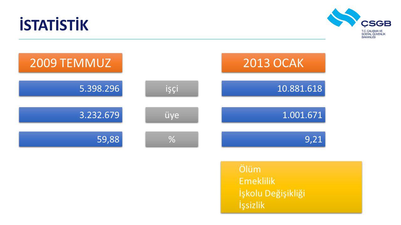 İSTATİSTİK 2009 TEMMUZ 2013 OCAK 5.398.296 işçi 10.881.618 3.232.679