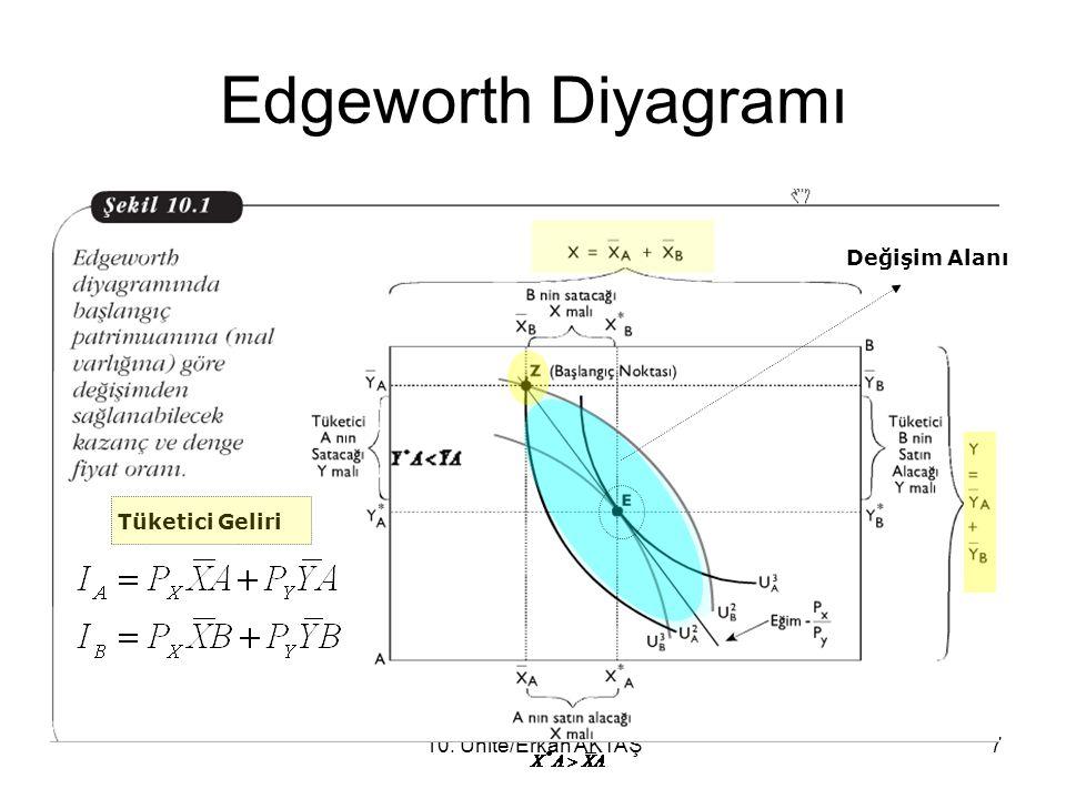 Edgeworth Diyagramı Değişim Alanı Tüketici Geliri