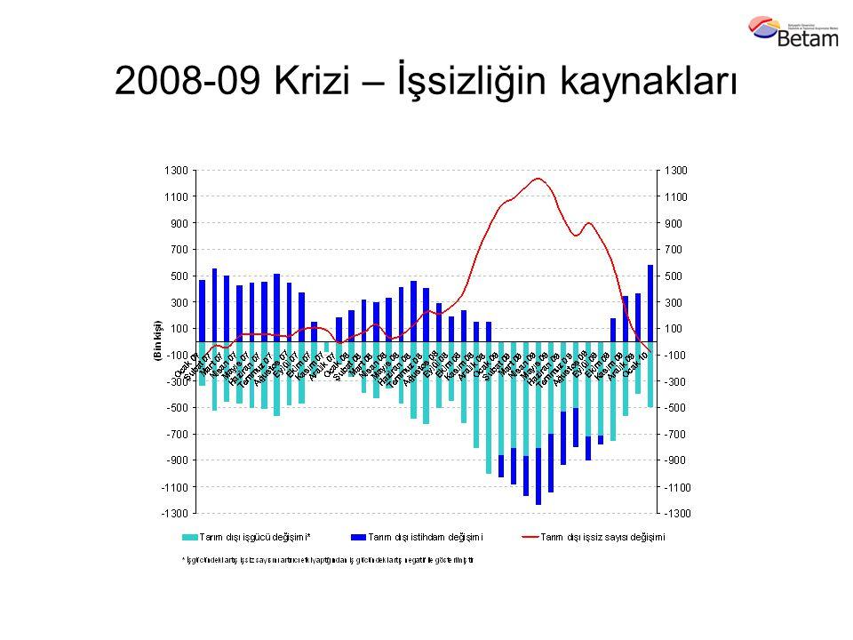 2008-09 Krizi – İşsizliğin kaynakları