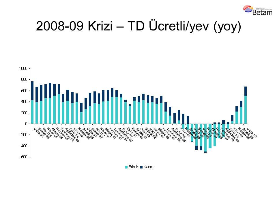 2008-09 Krizi – TD Ücretli/yev (yoy)