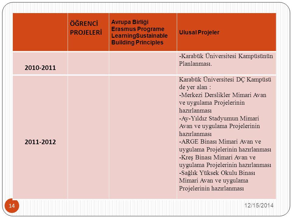 ÖĞRENCİ PROJELERİ Avrupa Birliği. Erasmus Programe LearningSustainable Building Principles. Ulusal Projeler.