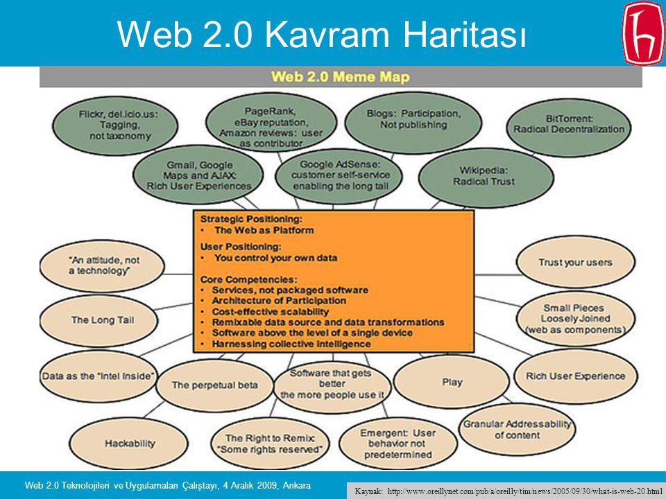 Web 2.0 Kavram Haritası Web 2.0 Teknolojileri ve Uygulamaları Çalıştayı, 4 Aralık 2009, Ankara.