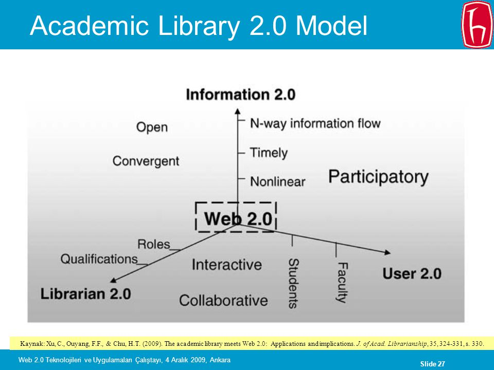Academic Library 2.0 Model