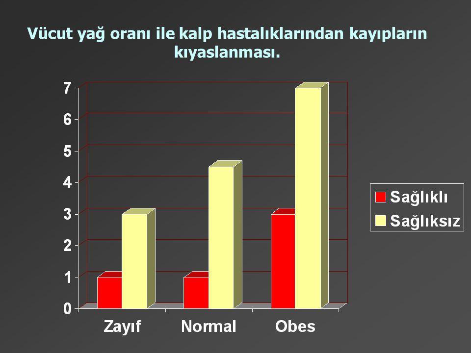 Vücut yağ oranı ile kalp hastalıklarından kayıpların kıyaslanması.