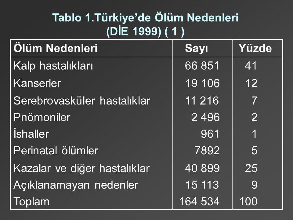 Tablo 1.Türkiye'de Ölüm Nedenleri (DİE 1999) ( 1 )