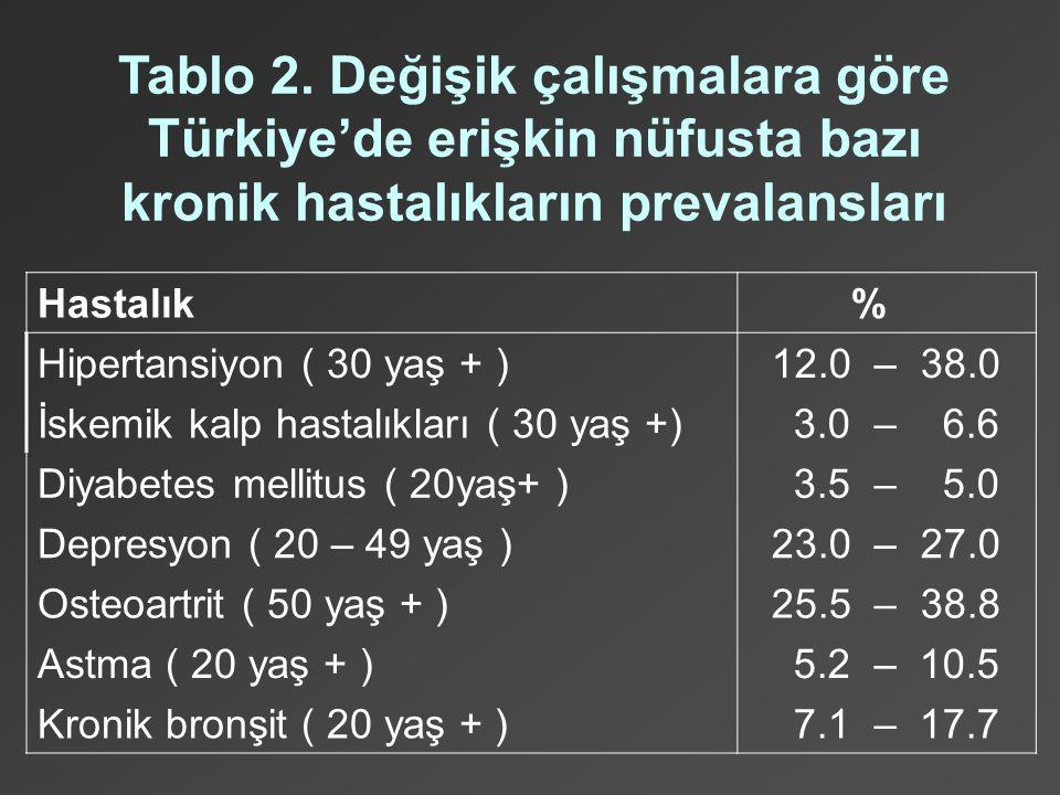 Tablo 2. Değişik çalışmalara göre Türkiye'de erişkin nüfusta bazı kronik hastalıkların prevalansları