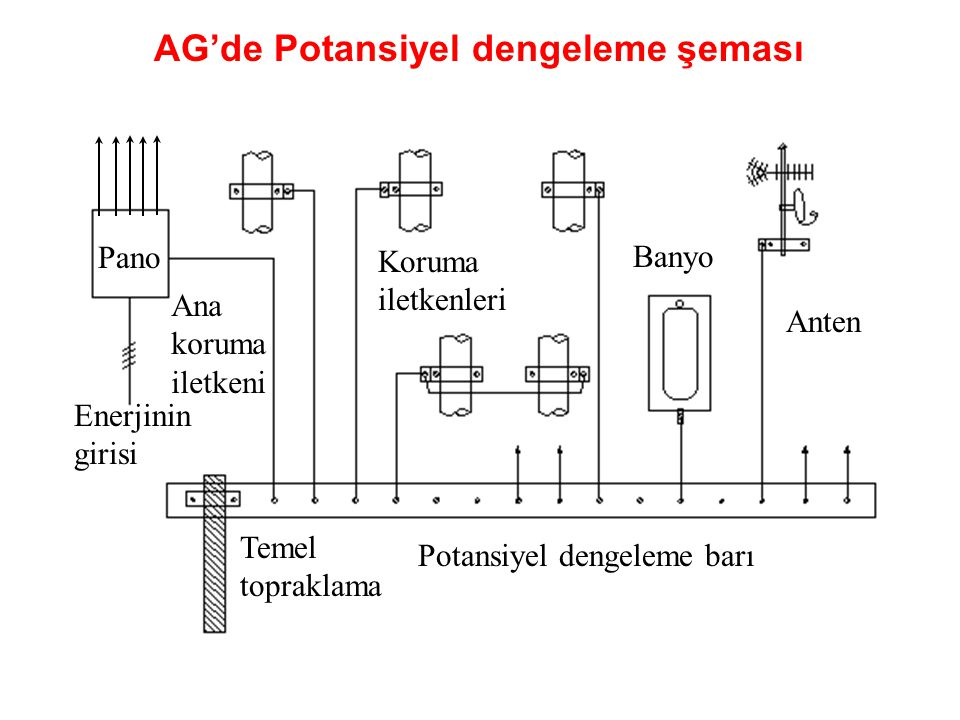 AG'de Potansiyel dengeleme şeması