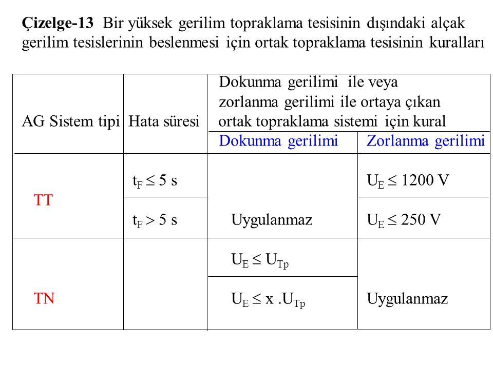 Çizelge-13 Bir yüksek gerilim topraklama tesisinin dışındaki alçak gerilim tesislerinin beslenmesi için ortak topraklama tesisinin kuralları
