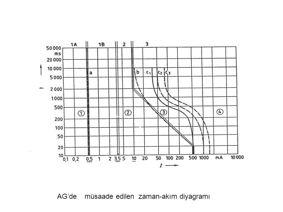 AG'de müsaade edilen zaman-akım diyagramı