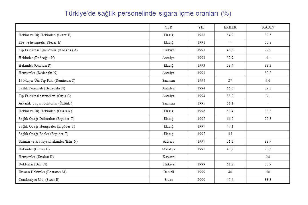 Türkiye'de sağlık personelinde sigara içme oranları (%)