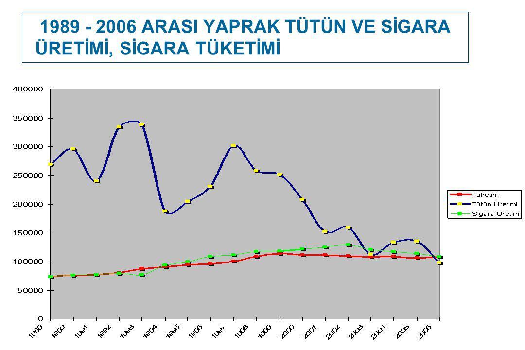 1989 - 2006 ARASI YAPRAK TÜTÜN VE SİGARA ÜRETİMİ, SİGARA TÜKETİMİ