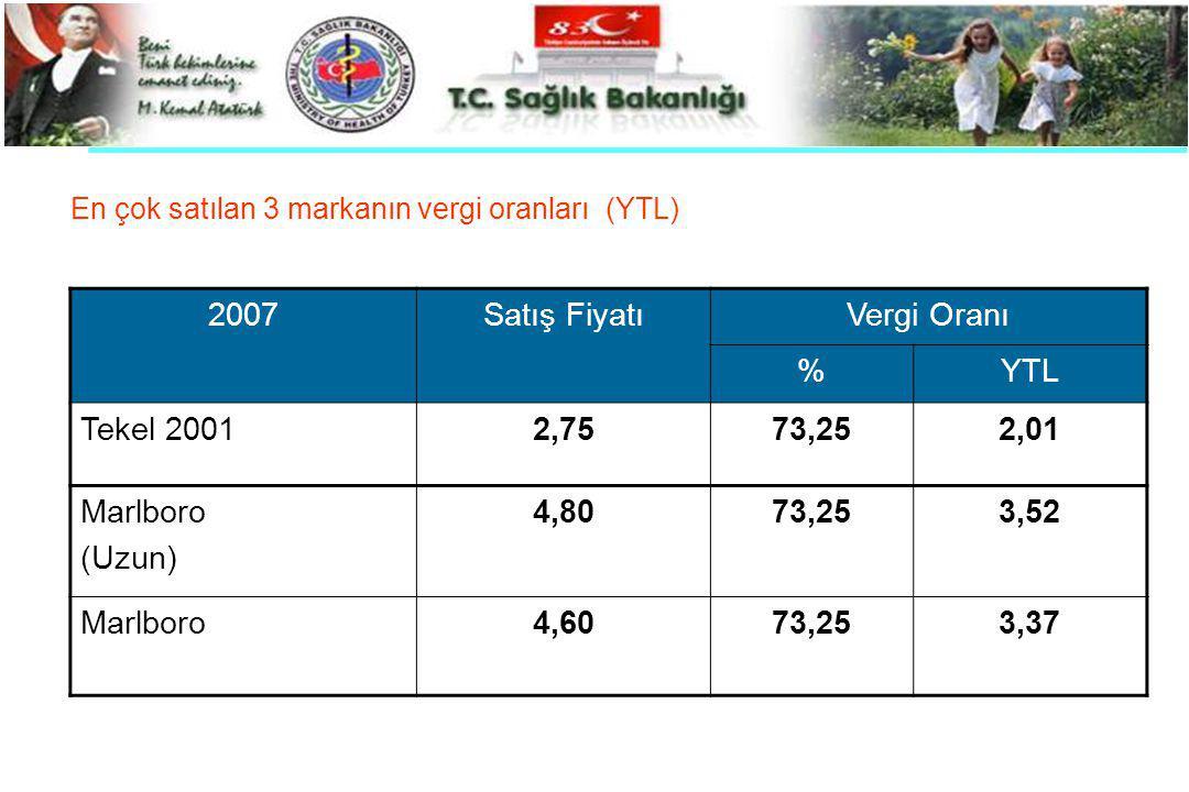 2007 Satış Fiyatı Vergi Oranı % YTL Tekel 2001 2,75 73,25 2,01