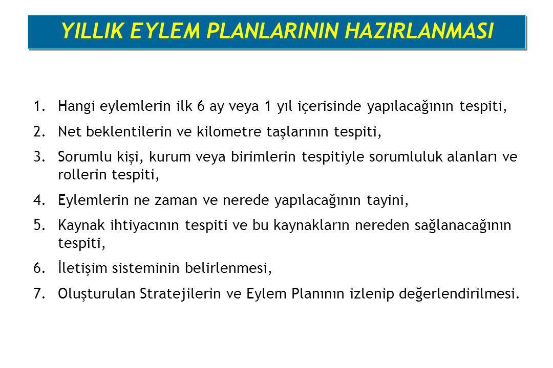 YILLIK EYLEM PLANLARININ HAZIRLANMASI