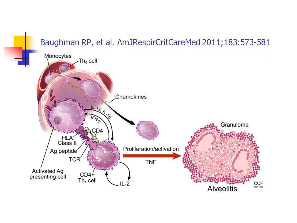 Baughman RP, et al. AmJRespirCritCareMed 2011;183:573-581