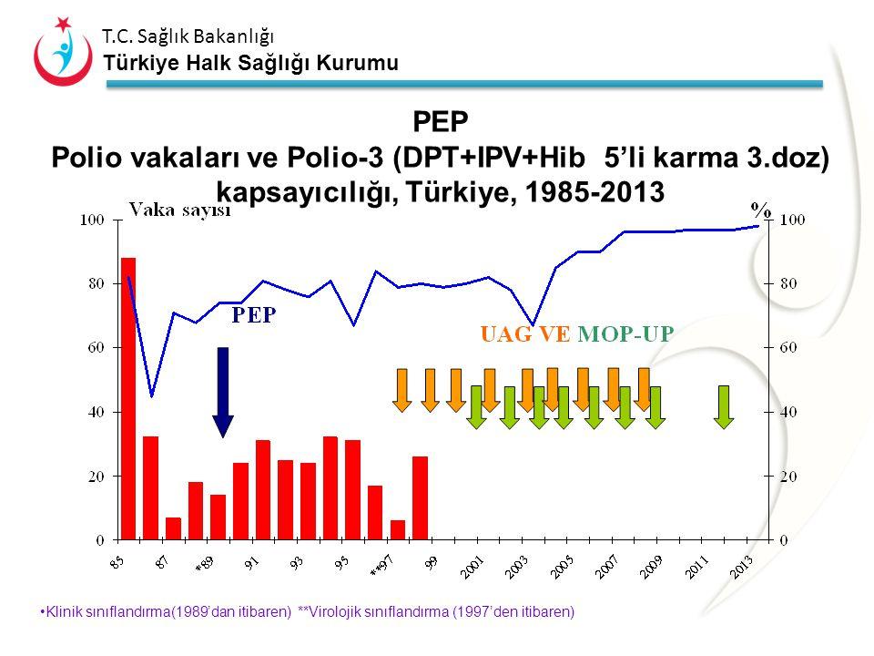 PEP Polio vakaları ve Polio-3 (DPT+IPV+Hib 5'li karma 3