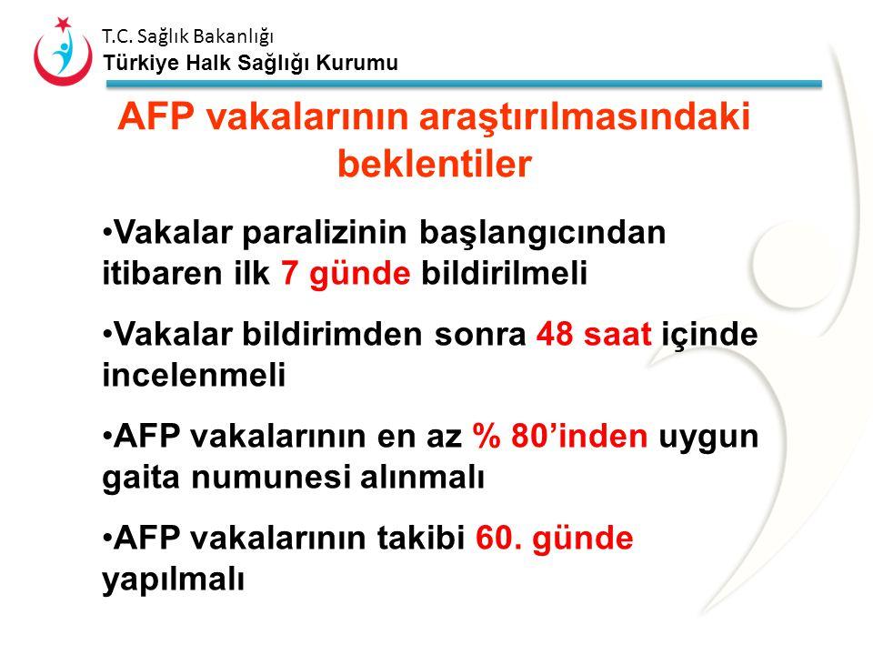 AFP vakalarının araştırılmasındaki beklentiler